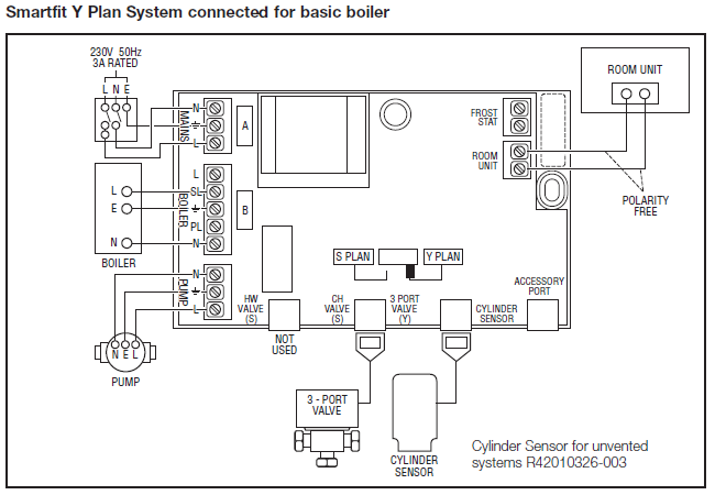 Central Heating Wiring Diagrams - Honeywell Smartfit